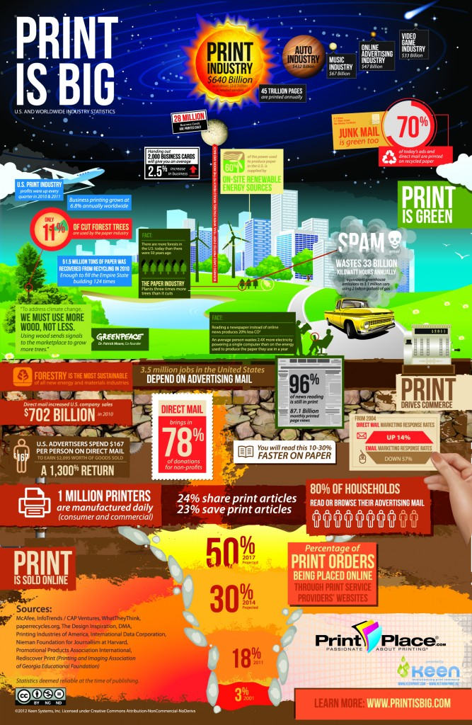 Print Is Big - PrintPlace.com