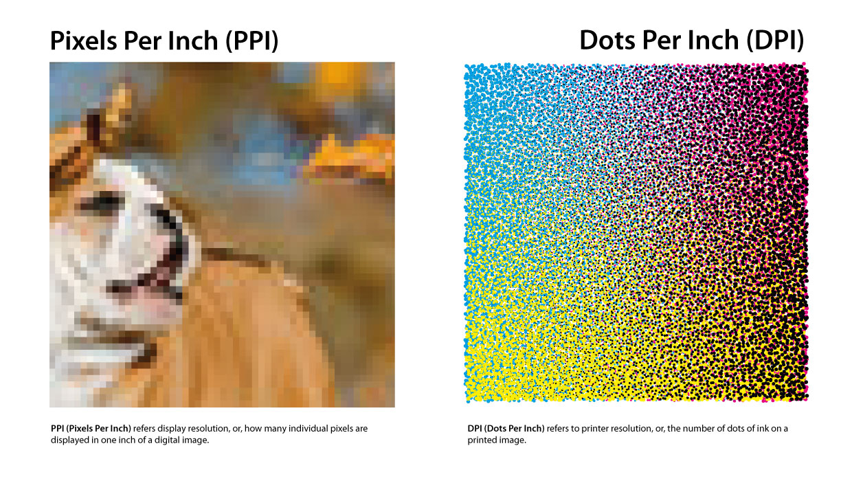 PPI and Dots