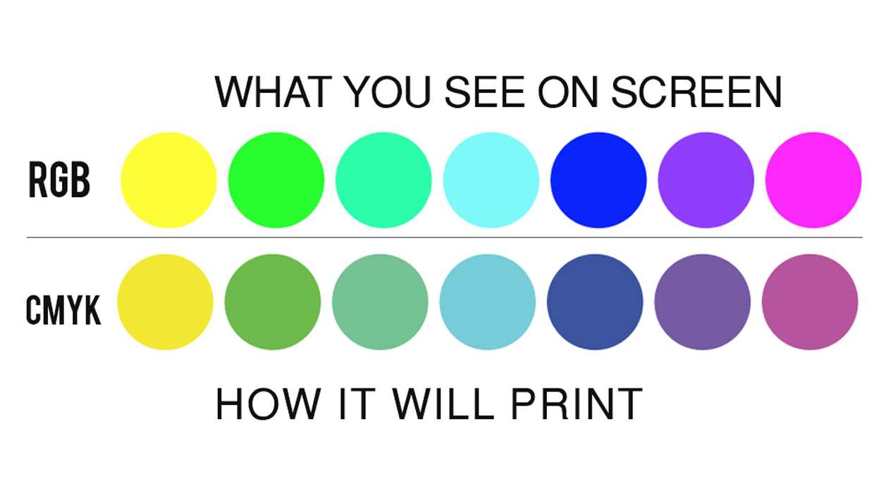 Why Printing Uses CMYK | PrintPlace